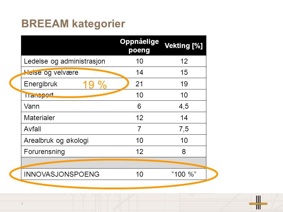 BREEAM kategorier 19 % Oppnåelige poeng Vekting [%]